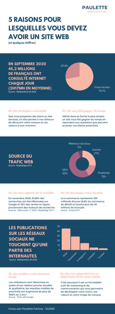 Infographie - 5 raisons pour lesquelles avoir un site web
