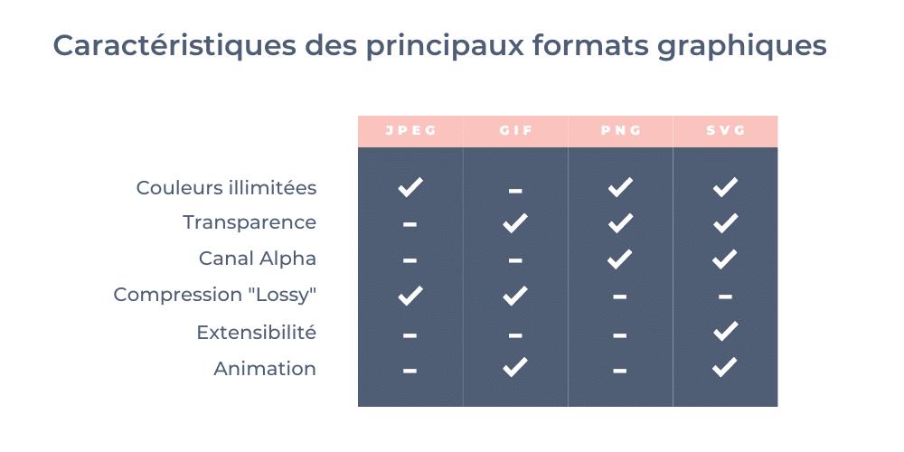 Formats graphiques web