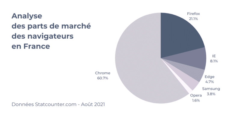 Parts de marché des navigateurs web en aout 2021