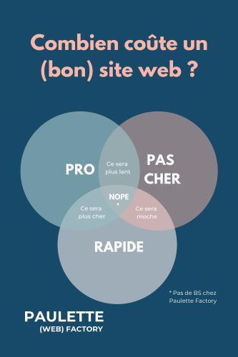 Combien coute un bon site web en 2021
